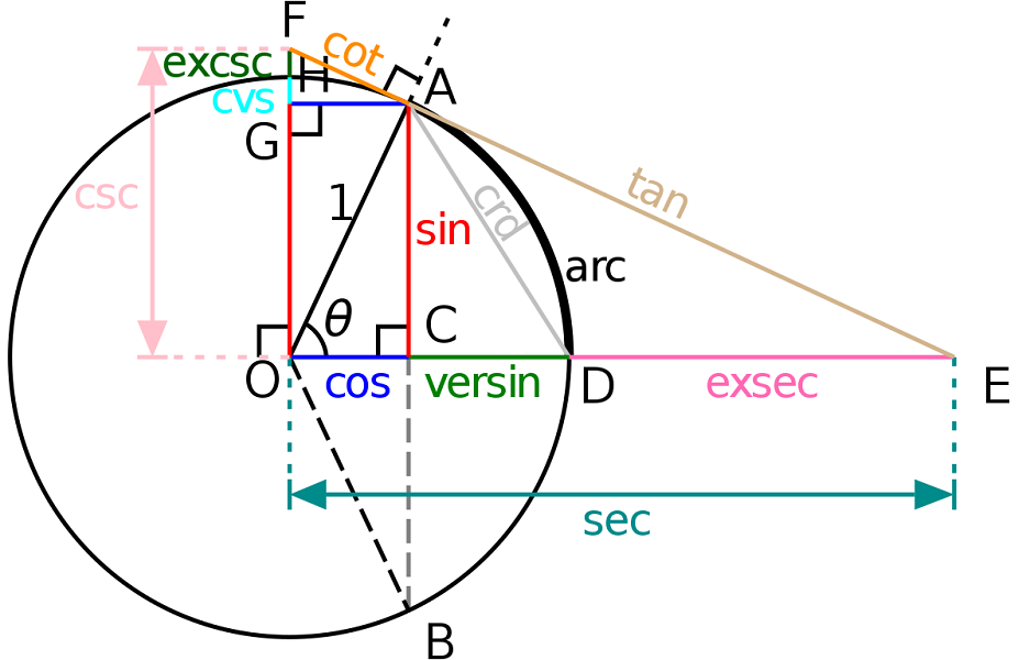 Trik Mudah Menguasai Tabel Trigonometri